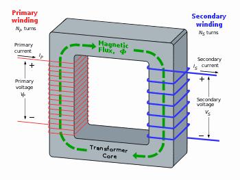 Transformer Core
