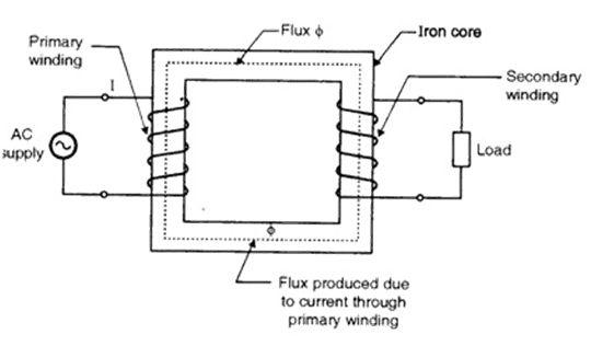 Theory Of Operation Of Single-phase Transformers